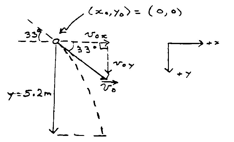 Diagram indicating all directions and angles.