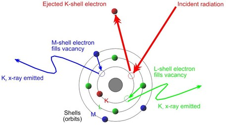 Diagram of the mechanism involved during spectroscopy at the atomic level.