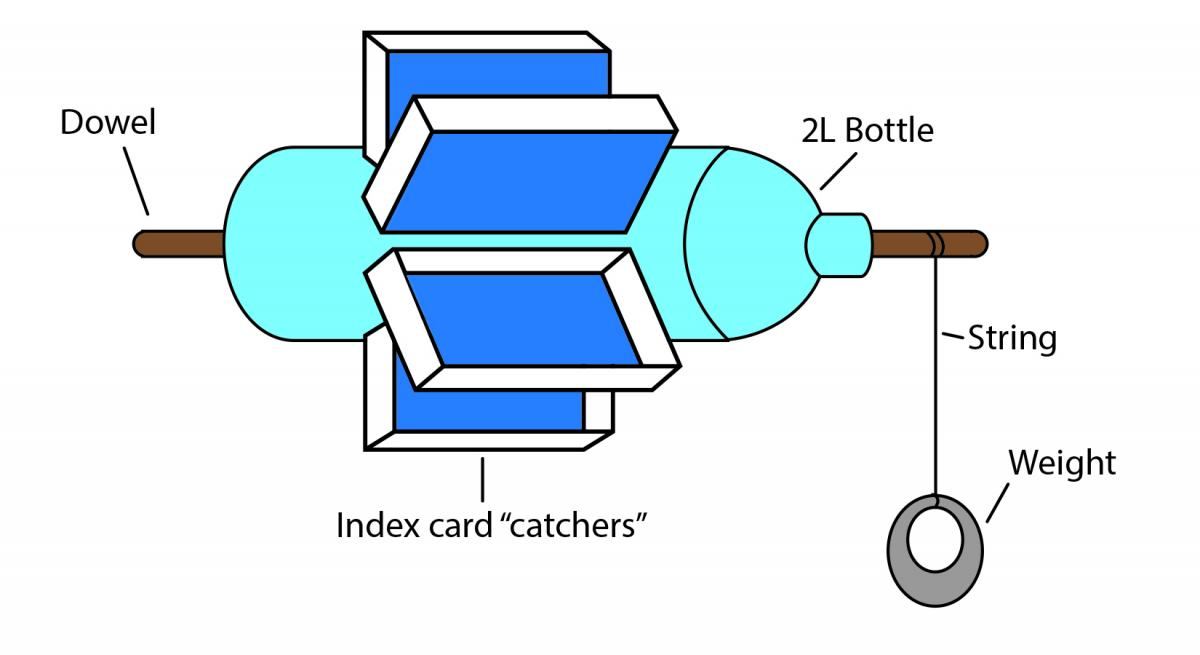 Assembly diagram for plastic bottle waterwheel
