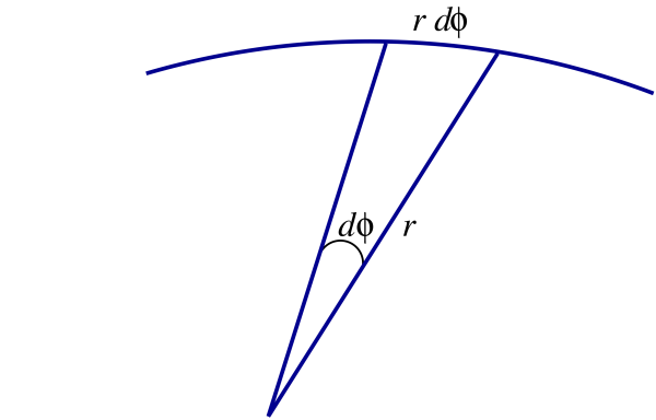 The position vector r is moved by an angle d phi which corresponds to distance r d phi along the edge of a circle