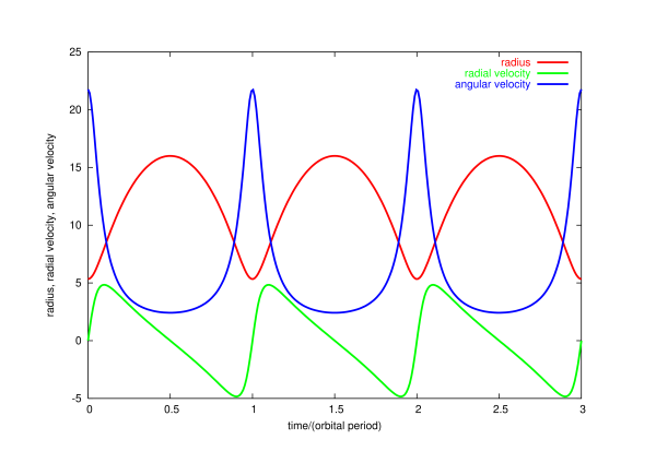 Curves showing the radius, radial velocity, and angular velocity as a function of time
