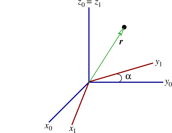 S0 is rotated by an angle, denoted alpha, to obtain S1