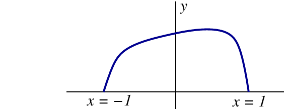 curve linking the point x equal negative1 y equal 0 and x equal 1 y equal 0