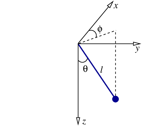 Geometry associated with the motion of a spherical pendulum