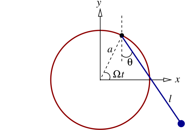 Geometry associated with the motion of a rotating pendulum