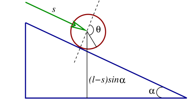 Geometry associated with the motion of a disk rolling on an inclined plane