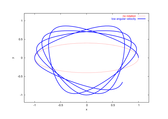 x and y coordinates associated with the motion of a particle in a non-rotating reference and in a reference frame rotating at a low angular velocity