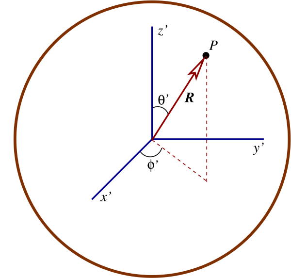 The geometry associated with an inertial reference frame attached to the centre of the earth