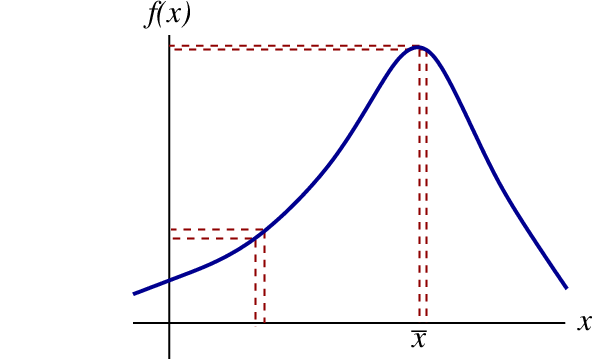 The extrema of an arbitrary function f of x