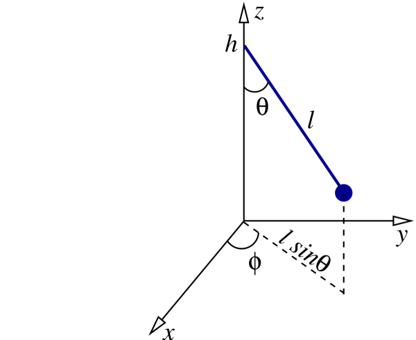 Geometry associated with the motion of Foucalt's pendulum