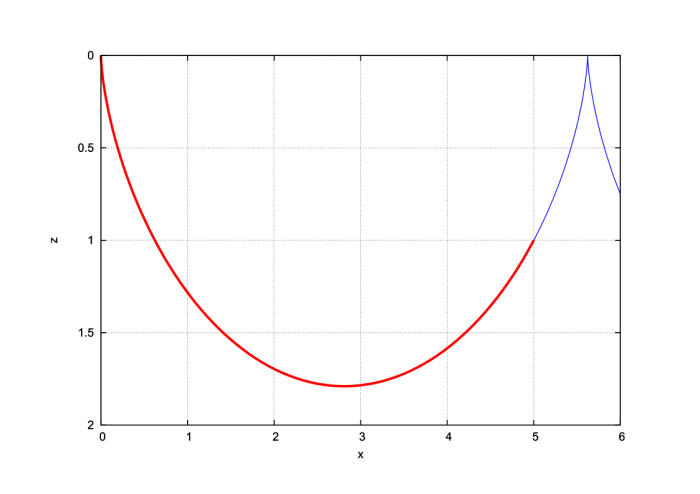 cycloid defined by the conditions x 1 equal 5 and z 1 equal 1