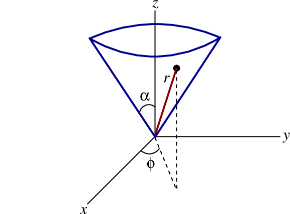 The geometry associated with motion on the surface of a cone
